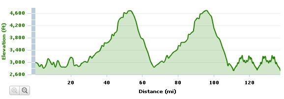 IMSG Bike + Run Elevation Profile